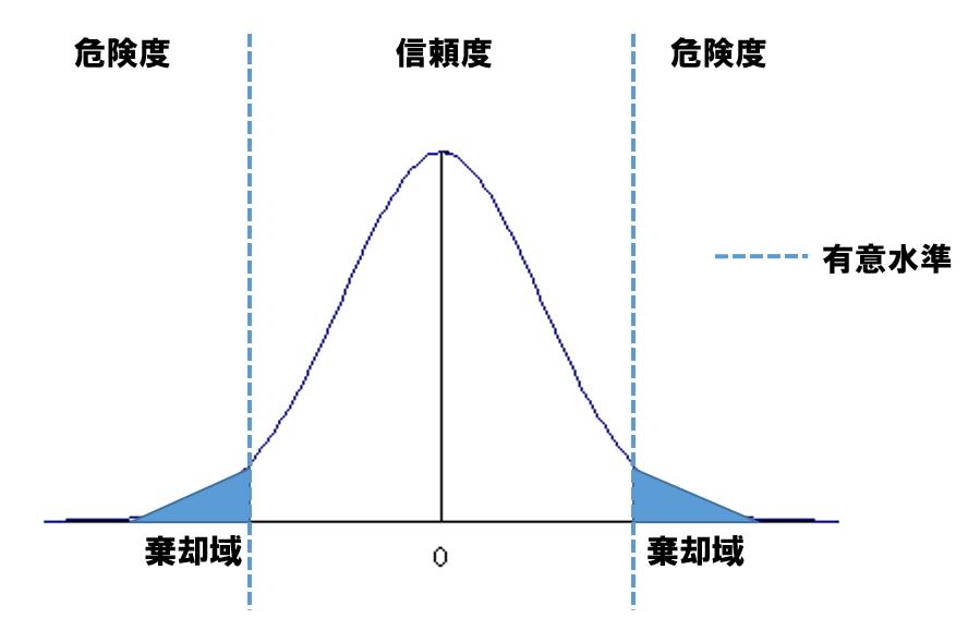 統計的仮説
